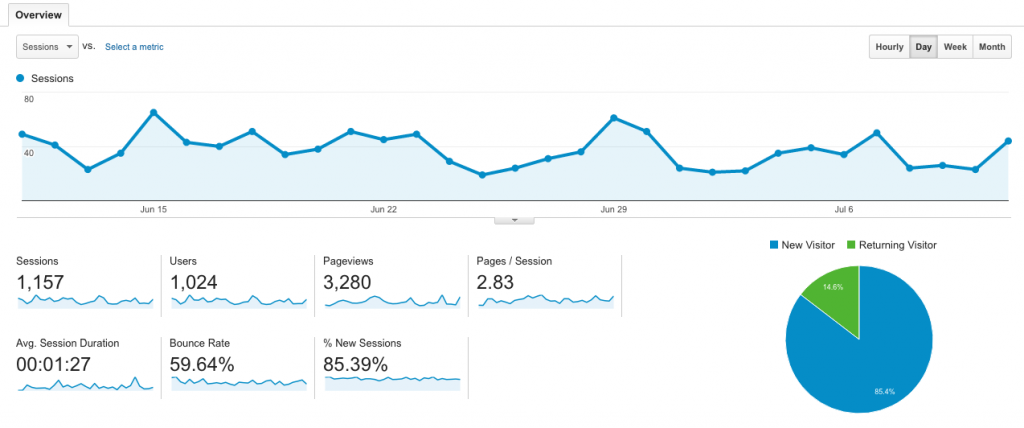 Intervision Design Understanding Google Analytics Dashboard